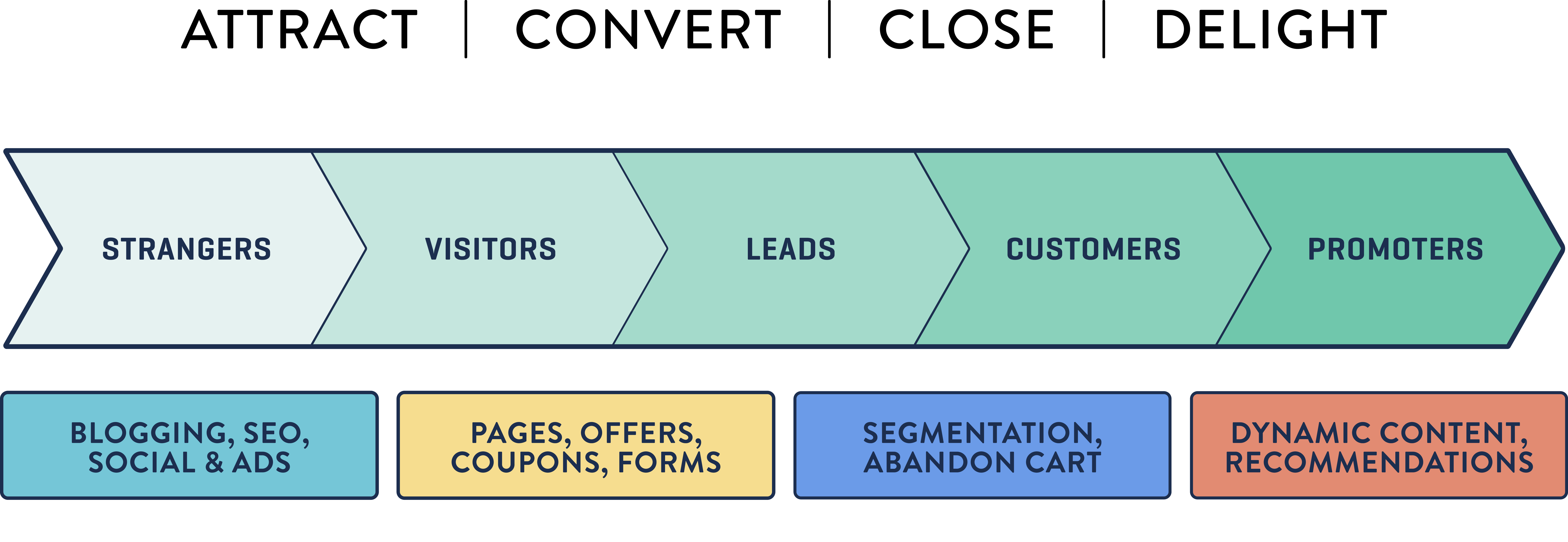 Ascend Ecommerce Customer Journey-992298-edited